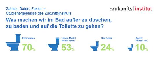 ... dass das Bad gemäß einer Studie des Zukunftsinstituts in 53% zum Lesen und Radio/Musik hören und gar zum Zwecke der trauten Zweisamkeit genutzt wird?