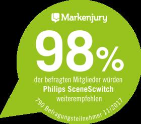 98% der befragten Mitglieder würden Philips SceneSwitch weiterempfehlen.